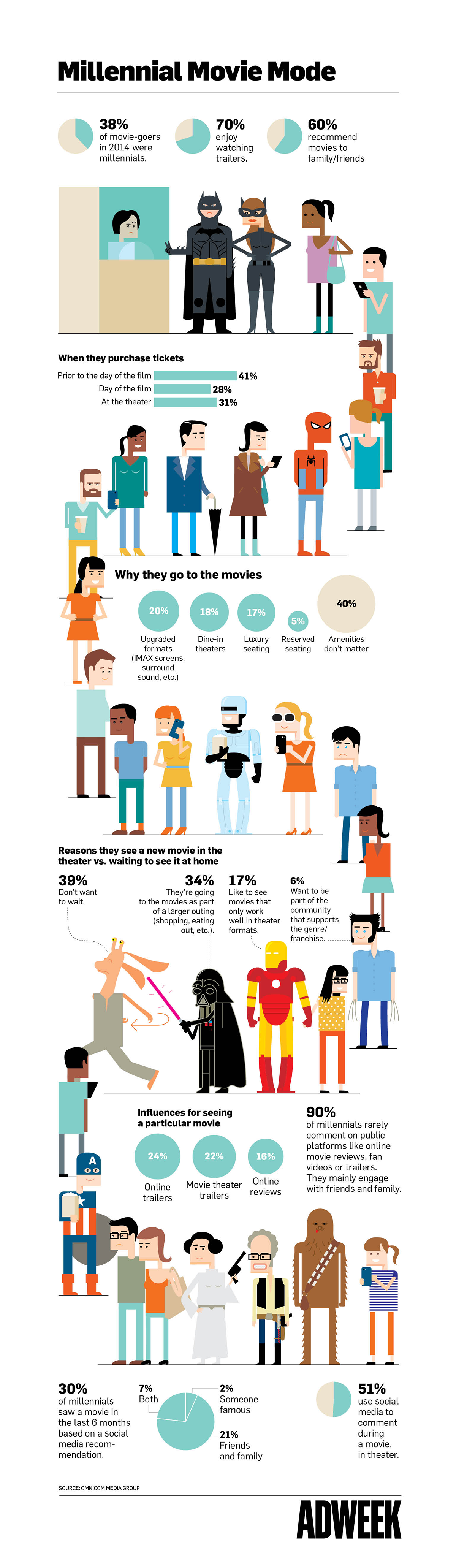 Infographic- Will Millennials Head to Theaters for This Summer's Blockbusters?